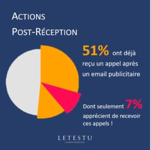 Actions post réception - LETESTU